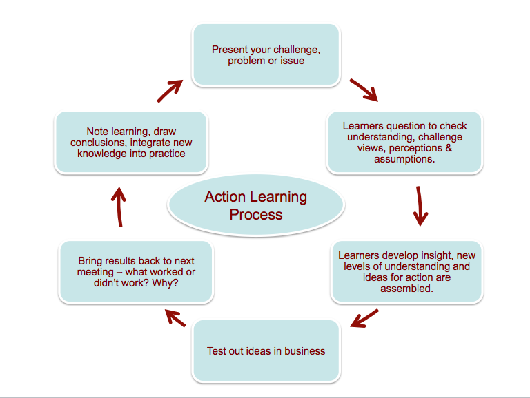 action learning Action learning engages to work on real problems, focusing on learning and actually implementing resolution.